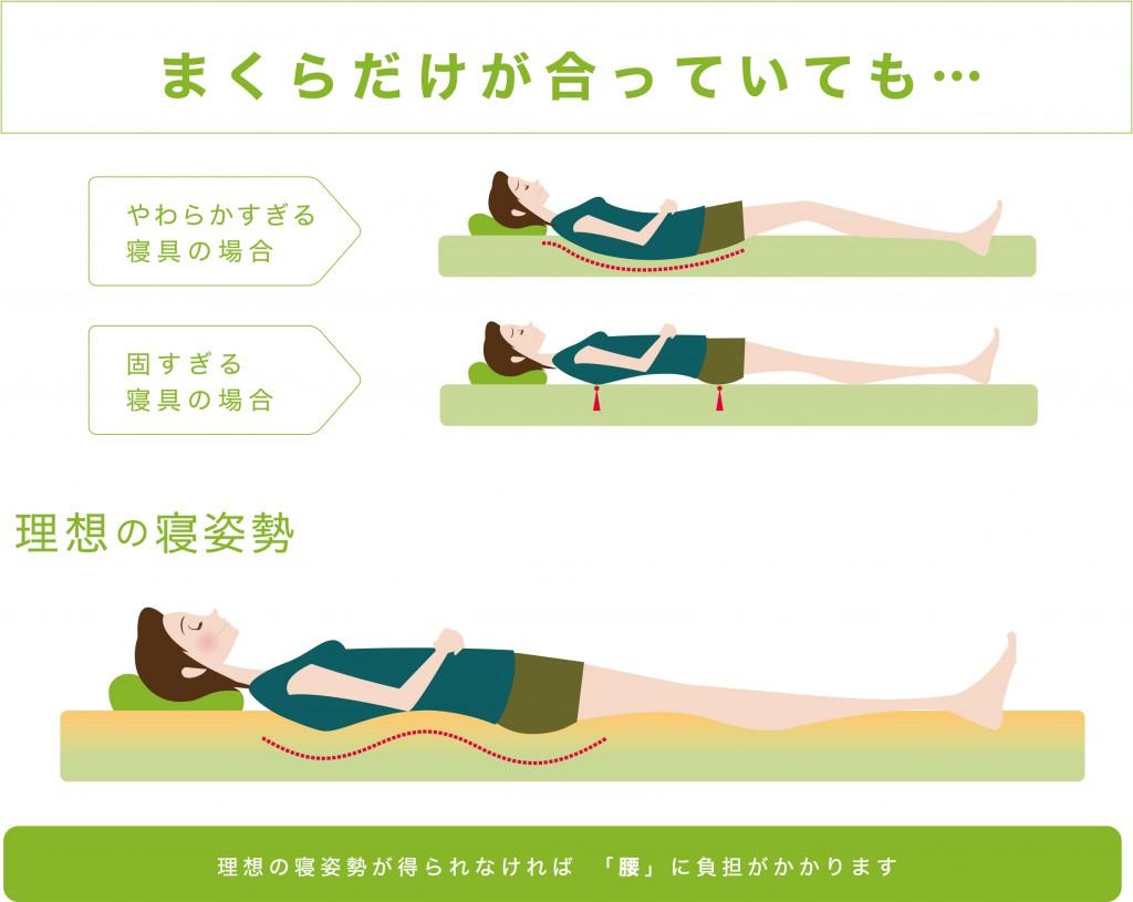 枕とマットレスの関係