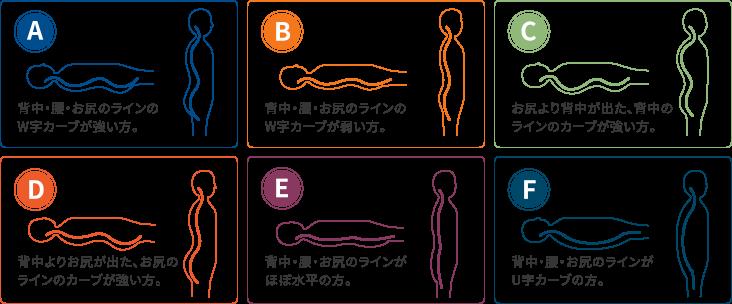 マットレス選び 体型測定